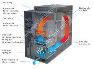 Máy sấy nóng lạnh, tìm hiểu thực chất của thiết bị này