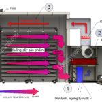 Nguyên lý máy sấy bơm nhiệt, ứng dụng trong sản xuất công nghiệp