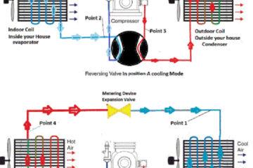 Nguyên lý máy bơm nhiệt, ứng dụng trong đời sống và sản xuất
