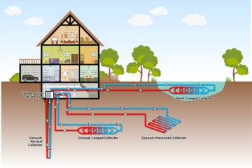 Máy bơm địa nhiệt là như thế nào, tìm hiểu về nguồn nhiệt và ứng dụng